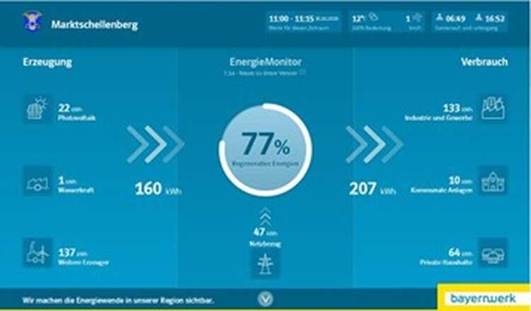 Energiemonitor Marktschellenberg